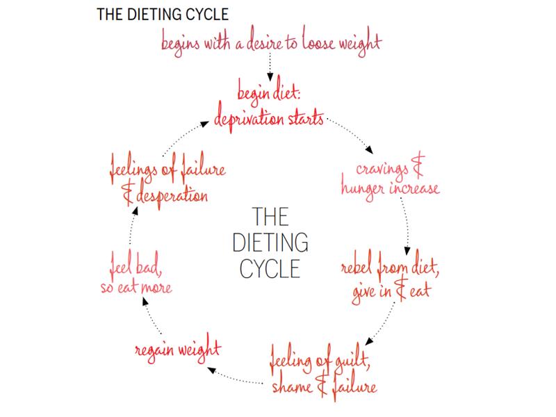 sg_dieting-cycle-004